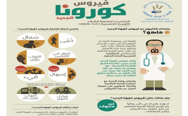 عاجل : الغذاء والدواء تصدر نشرة توعوية حول فيروس كورونا الجديد