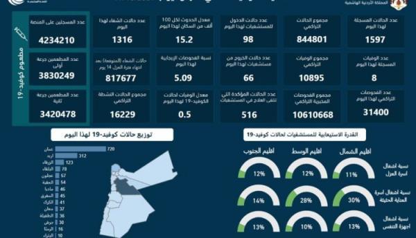 8 وفيات و 1597 إصابة جديدة بكورونا في الأردن
